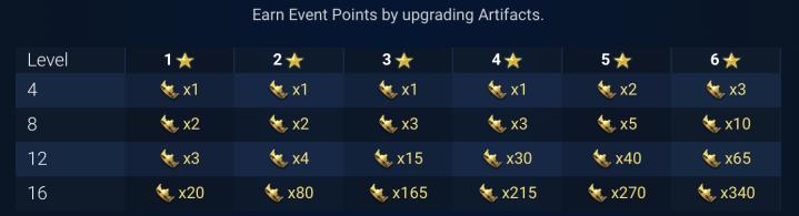 Event points artifacts enhancement